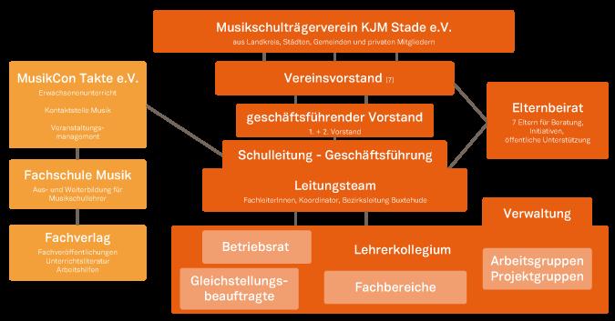 kjm_verein_organigramm