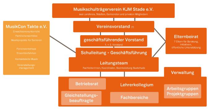 KJM Organigramm